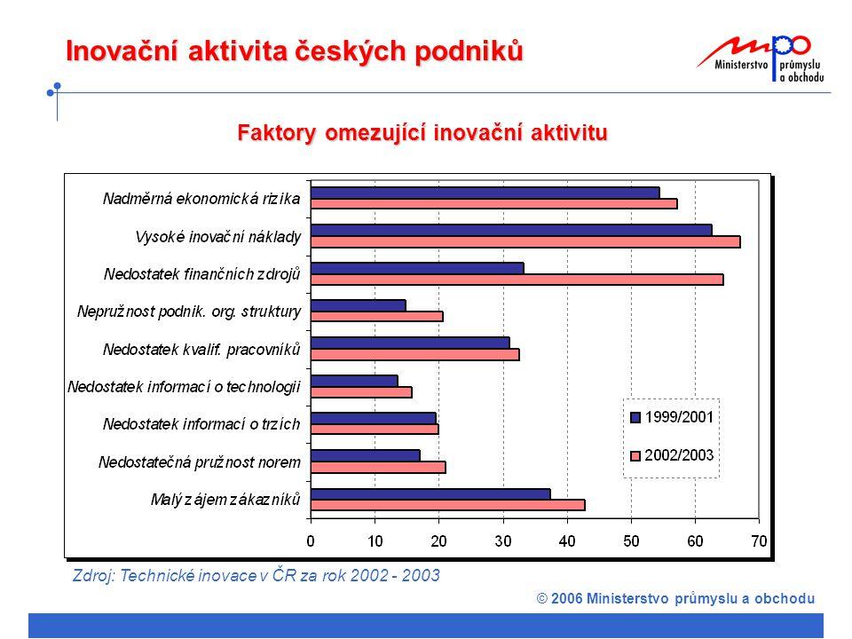 © 2006 Ministerstvo průmyslu a obchodu Inovační proces a jeho podpora Schéma inovačního procesu PORADENSTVÍ SPOLUPRÁCE OCHRÁNIT (IPR) VYROBIT VYMYSLETPRODAT