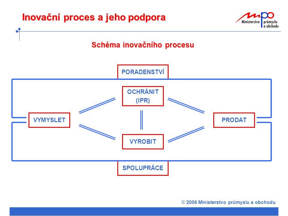 © 2006 Ministerstvo průmyslu a obchodu Inovační proces a jeho podpora Podpora inovačního procesu v OP VaVpI a OP PI OP VaVpI OP PI OCHRÁNIT (IPR) VYROBIT VYMYSLETPRODAT PORADENSTVÍ SPOLUPRÁCE