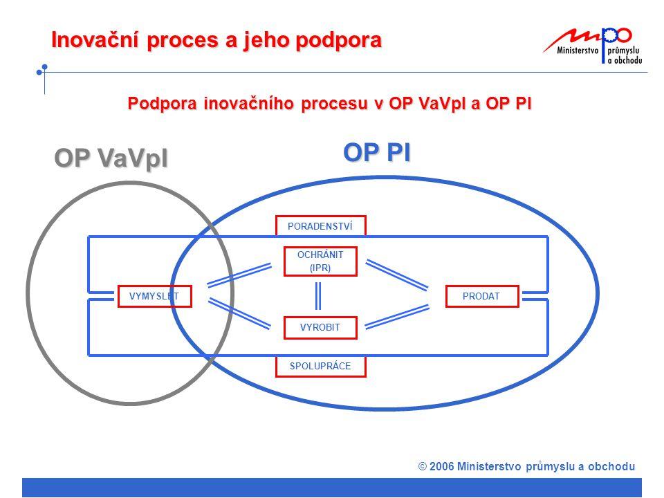 © 2006 Ministerstvo průmyslu a obchodu Inovační proces a jeho podpora Podpora inovačního procesu v OPPI OCHRÁNIT (IPR) VYROBIT VYMYSLETPRODAT PORADENSTVÍ SPOLUPRÁCE Inovace (část Patenty) Poradenství Marketing Potenciál Prosperita Spolupráce ( Klastry, póly excelence, technologické platformy) Inovace Prosperita Nemovitosti Start / Kredit Záruka Rozvoj ICT a strategické služby Školící střediska