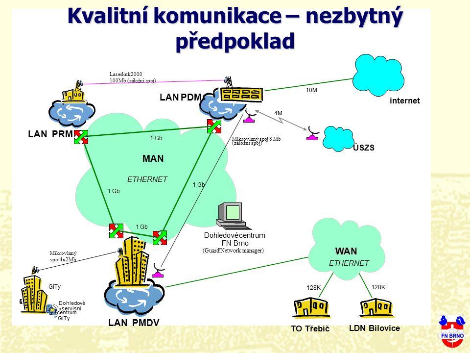 LAN PMDV MAN 10M internet 128K WAN ÚSZS 4M 1Gb 1 1 1 LDN Bílovice LAN PDM LAN PRM TO Třebíč ETHERNET Dohledové centrum FN Brno GiTy Dohledové a servis