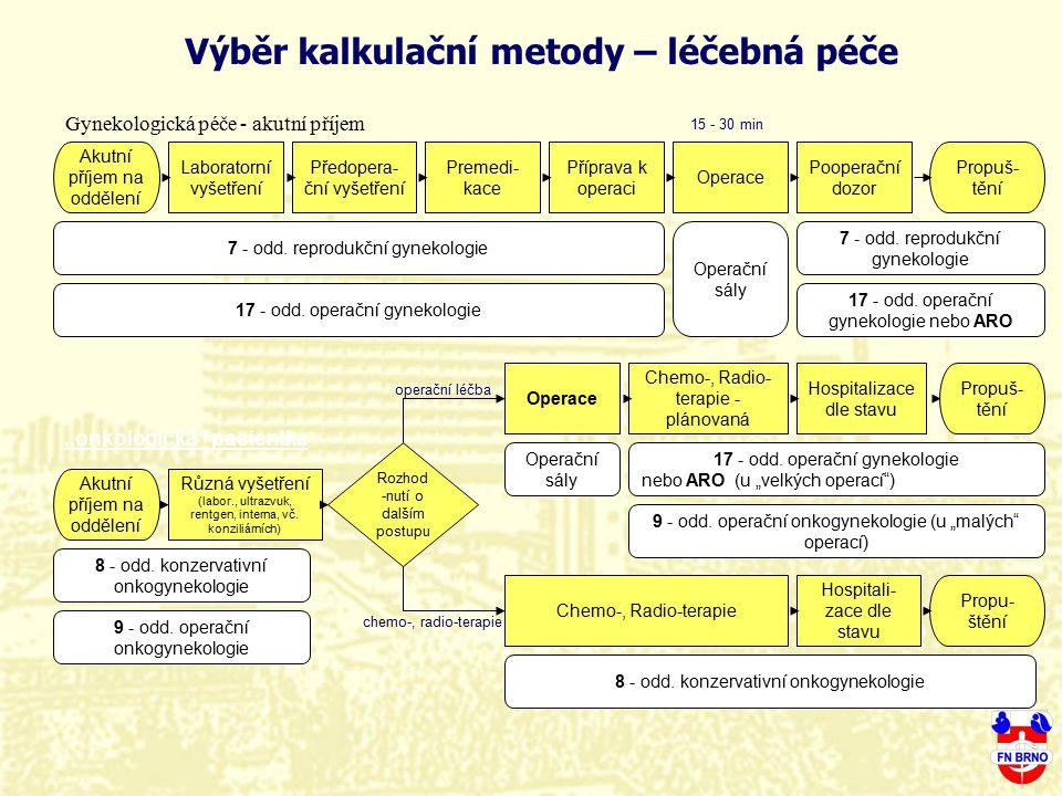 Gynekologická péče - akutní příjem Akutní příjem na oddělení 7 - odd. reprodukční gynekologie 17 - odd. operační gynekologie 8 - odd. konzervativní on