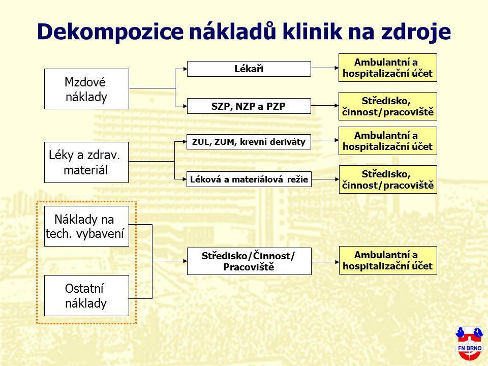 Dekompozice nákladů klinik na zdroje Mzdové náklady Lékaři SZP, NZP a PZP Léky a zdrav. materiál ZUL, ZUM, krevní deriváty Léková a materiálová režie
