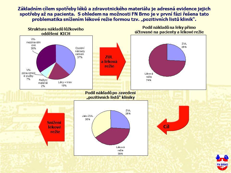 Struktura nákladů lůžkového oddělení KICH Osobní náklady celkem 37% Léky + krev 19% Režijní materiál 2% VN- zdravotnick é služby 7% VN- nezdravotni ck