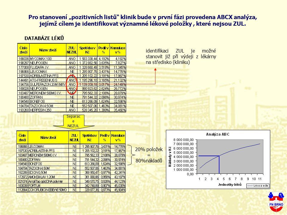 DATABÁZE LÉKŮ Separac e NEZUL identifikaci ZUL je možné stanovit již při výdeji z lékárny na středisko (kliniku) 20% položek = 80%nákladů Pro stanoven