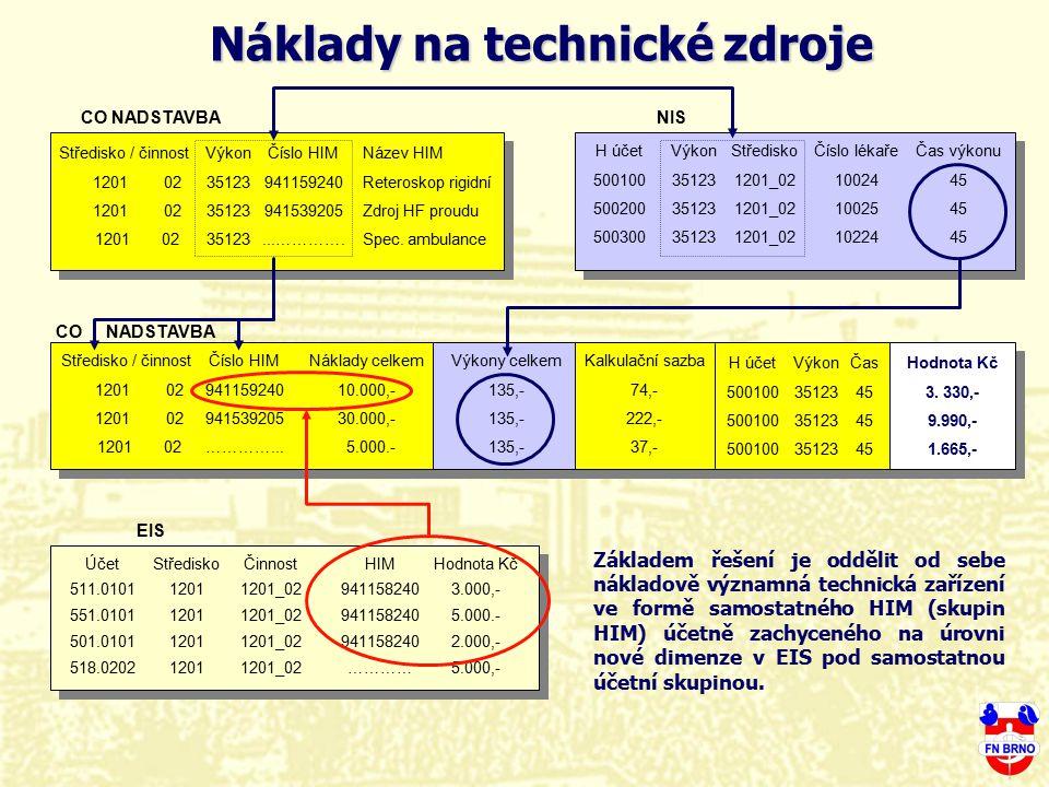 Středisko / činnost 1201 02 CO NADSTAVBA Výkon 35123 Název HIM Reteroskop rigidní Zdroj HF proudu Spec. ambulance Číslo HIM 941159240 941539205 …………..