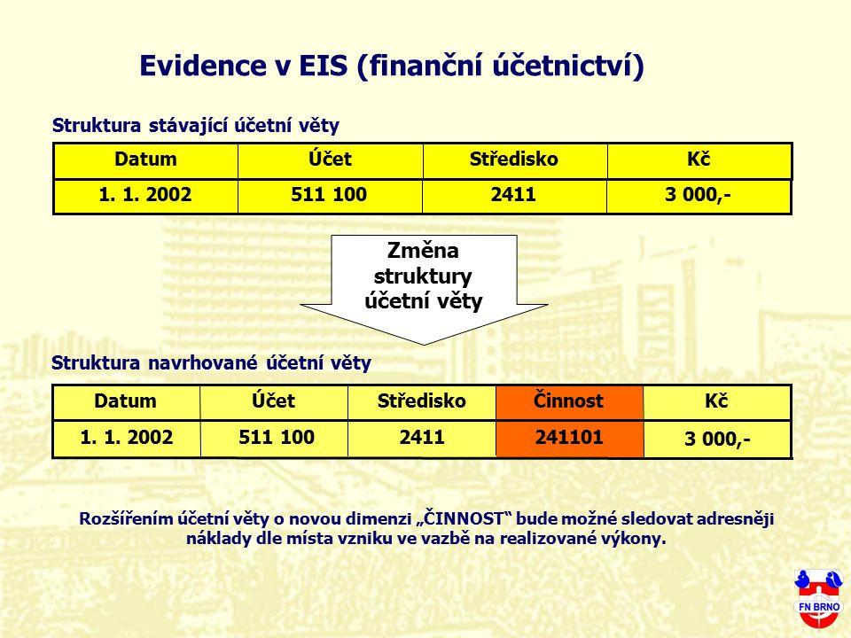 Evidence v EIS (finanční účetnictví) 3 000,-2411511 1001. 1. 2002 Změna struktury účetní věty 3 000,- 241101511 100 2411 1. 1. 2002 KčStřediskoÚčetDat