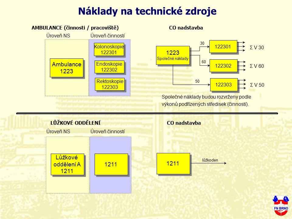 Náklady na technické zdroje AMBULANCE (činnosti / pracoviště) Ambulance 1223 Ambulance 1223 Kolonoskopie 122301 Kolonoskopie 122301 Endoskopie 122302
