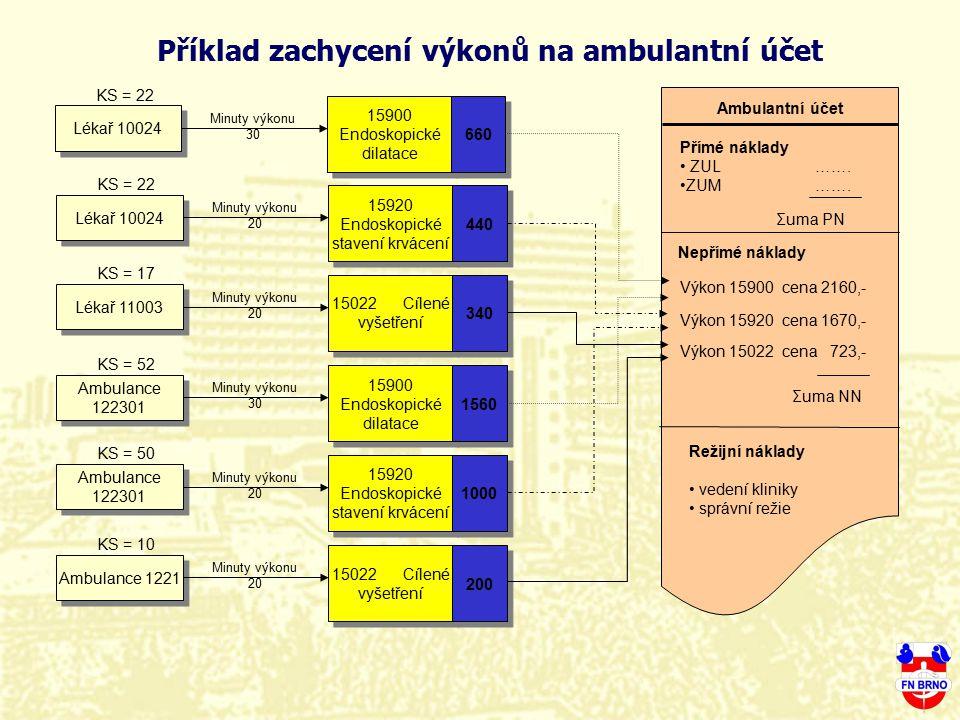 Lékař 10024 KS = 22 15900 Endoskopické dilatace 660 Minuty výkonu 30 Lékař 10024 KS = 22 15920 Endoskopické stavení krvácení 440 Minuty výkonu 20 Léka