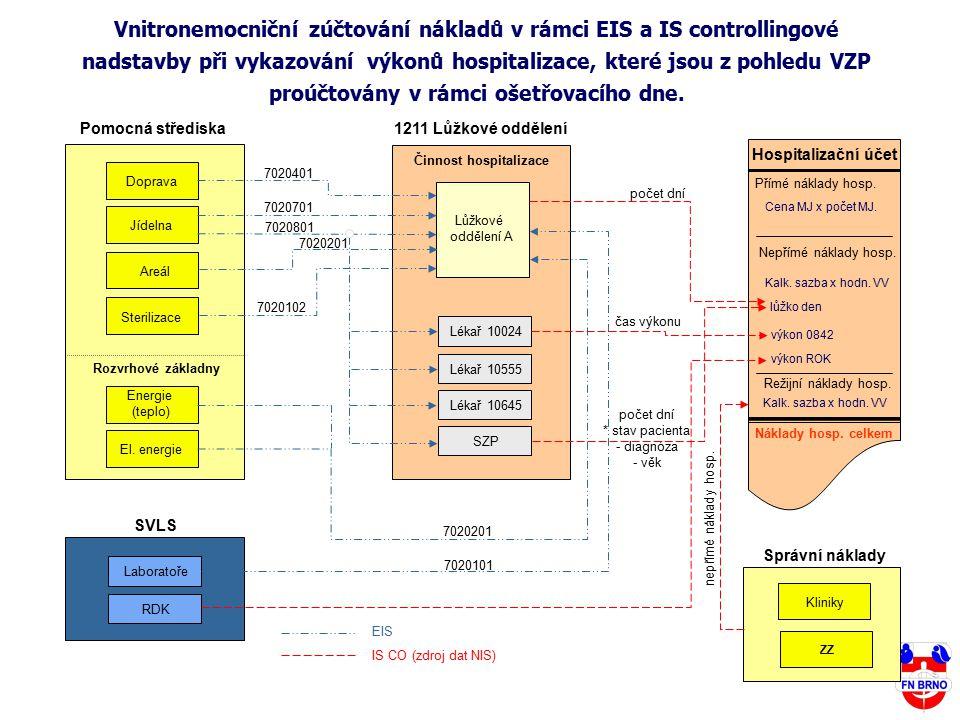 Areál Sterilizace Energie (teplo) Hospitalizační účet Přímé náklady hosp. Nepřímé náklady hosp. Režijní náklady hosp. Náklady hosp. celkem Kliniky Pom