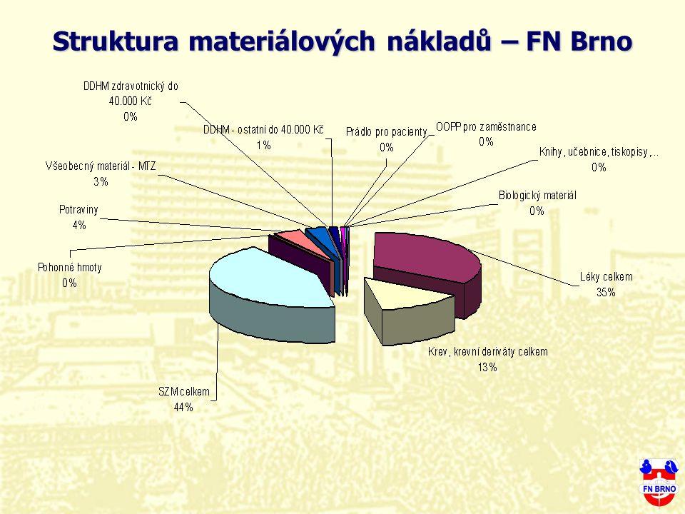Struktura materiálových nákladů – FN Brno