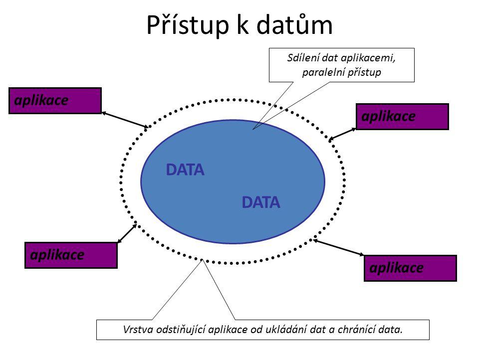 DATA aplikace Přístup k datům Vrstva odstiňující aplikace od ukládání dat a chránící data. Sdílení dat aplikacemi, paralelní přístup