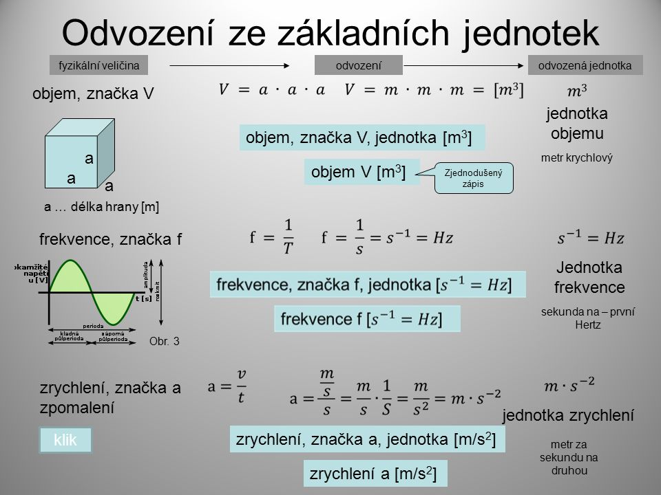 Odvození ze základních jednotek frekvence, značka f zrychlení, značka a zpomalení jednotka objemu a a a a … délka hrany [m] objem, značka V, jednotka [m 3 ] objem V [m 3 ] metr krychlový zrychlení, značka a, jednotka [m/s 2 ] zrychlení a [m/s 2 ] klik jednotka zrychlení metr za sekundu na druhou objem, značka V Jednotka frekvence sekunda na – první Hertz Obr.