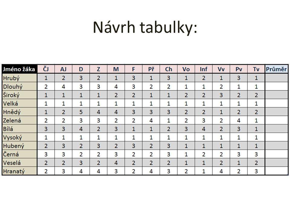 Jména žáků a jejich klasifikaci si můžeš vymyslet.