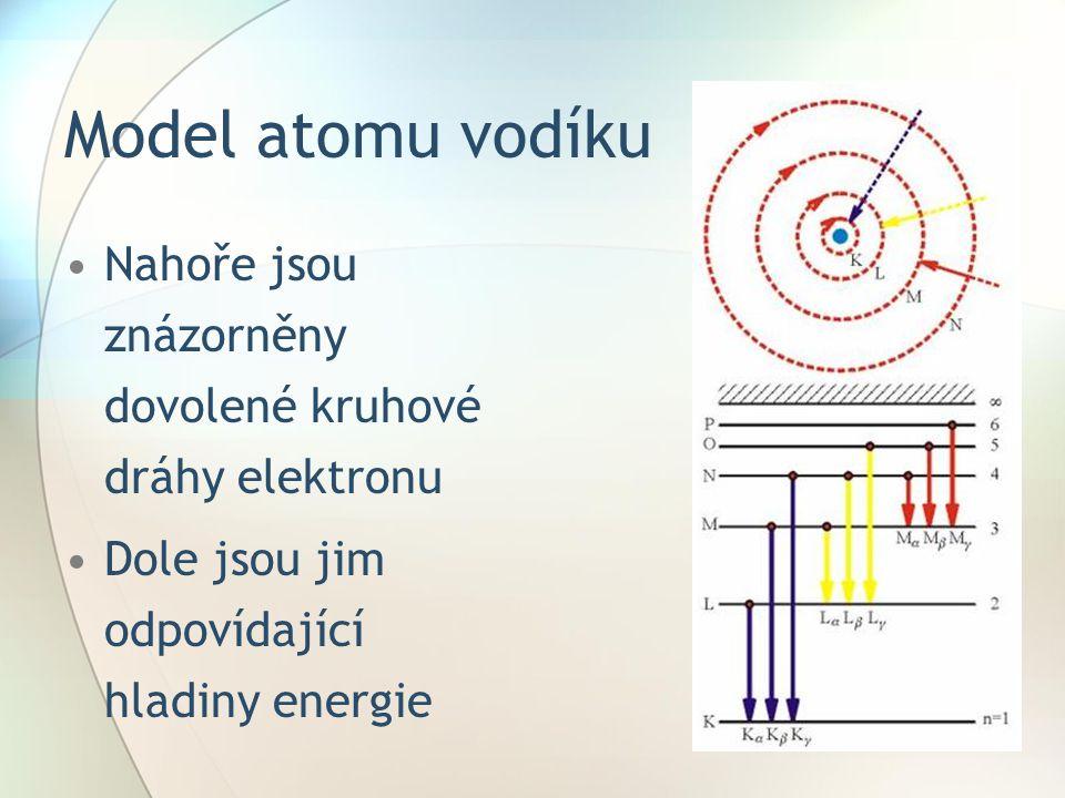 Model atomu vodíku Nahoře jsou znázorněny dovolené kruhové dráhy elektronu Dole jsou jim odpovídající hladiny energie