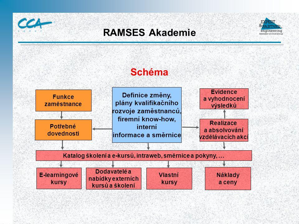 RAMSES Akademie Schéma Definice změny, plány kvalifikačního rozvoje zaměstnanců, firemní know-how, interní informace a směrnice Evidence a vyhodnocení výsledků Realizace a absolvování vzdělávacích akcí Funkce zaměstnance Potřebné dovednosti Katalog školení a e-kursů, intraweb, směrnice a pokyny, … E-learningové kursy Dodavatelé a nabídky externích kursů a školení Vlastní kursy Náklady a ceny