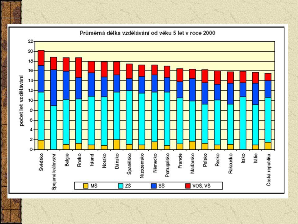 Vyhláška 15/2005 Vlastní hodnocení je vždy zaměřeno na: Cíle, které si škola stanovila Posouzení, jakým způsobem cíle plní Dobré výsledky a prostor ke zlepšení Účinnost přijímaných opatření Hlavní oblasti vlastního hodnocení jsou vždy: Podmínky Průběh Podpora žákům, spolupráce s rodiči Výsledky Řízení, personální práce, další vzdělávání Úroveň výsledků vzhledem k podmínkám a zdrojům