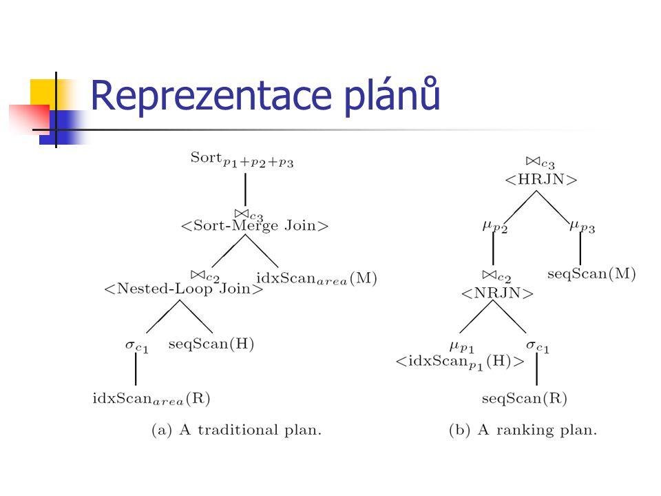 Reprezentace plánů