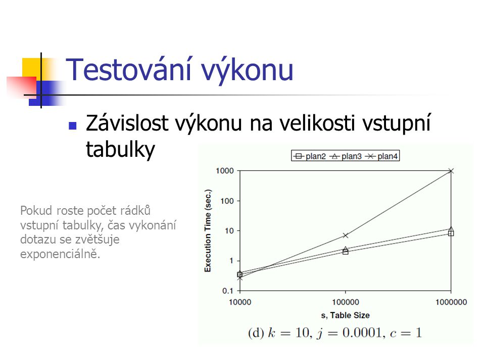 Testování výkonu Závislost výkonu na velikosti vstupní tabulky Pokud roste počet rádků vstupní tabulky, čas vykonání dotazu se zvětšuje exponenciálně.