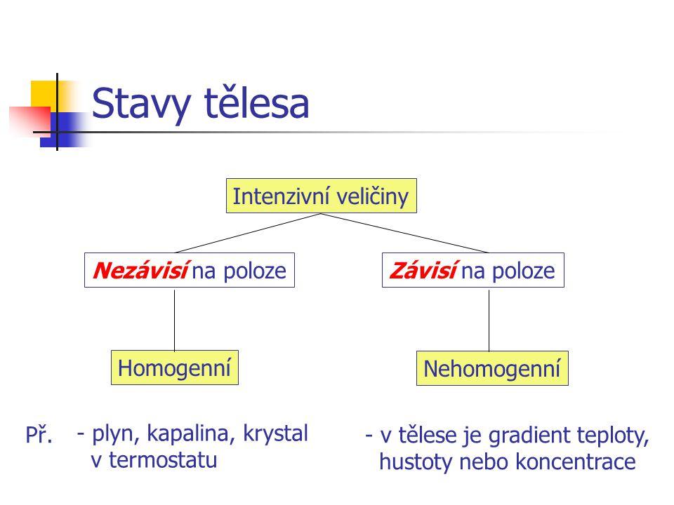 Stavy tělesa Intenzivní veličiny Homogenní Nehomogenní Nezávisí na polozeZávisí na poloze - plyn, kapalina, krystal v termostatu - v tělese je gradien