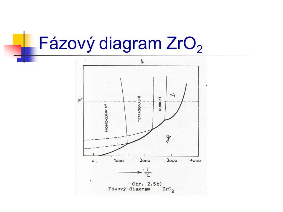 Fázový diagram ZrO 2