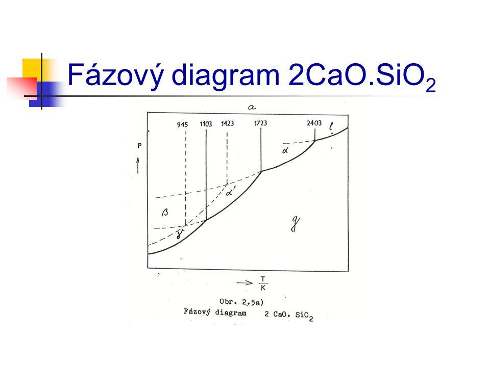 Fázový diagram 2CaO.SiO 2