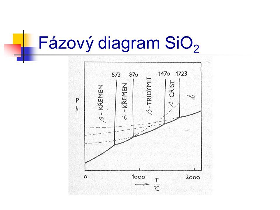 Fázový diagram SiO 2