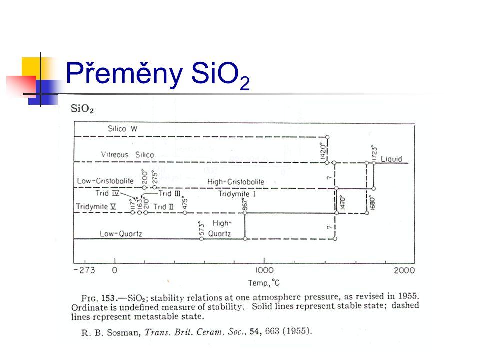 Přeměny SiO 2