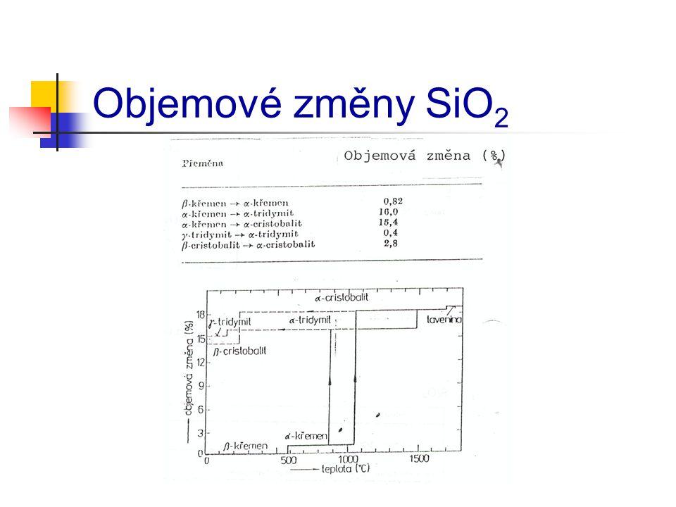Objemové změny SiO 2