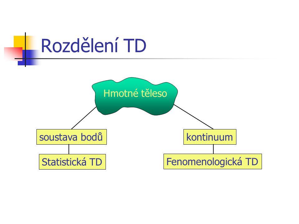 Rozdělení TD Hmotné těleso soustava bodůkontinuum Statistická TD Fenomenologická TD