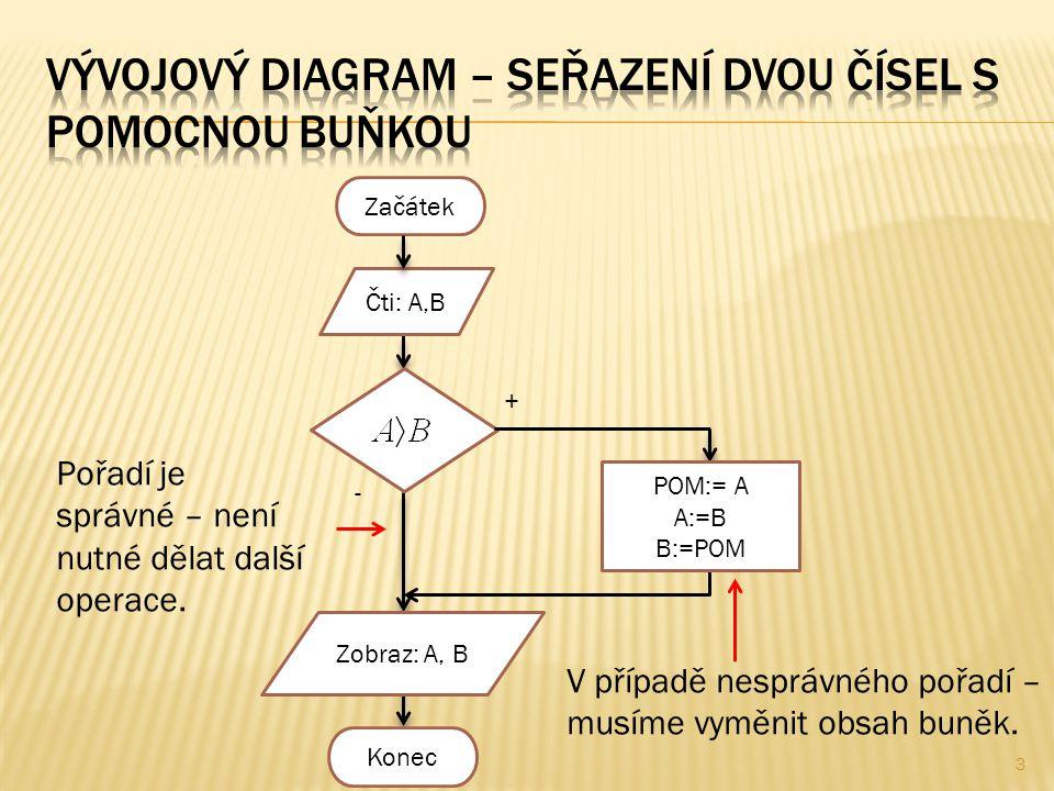 4 Začátek Čti: A,B,C - + MAX:= A MAX:= B 1 Za maximum je považováno zatím číslo A.