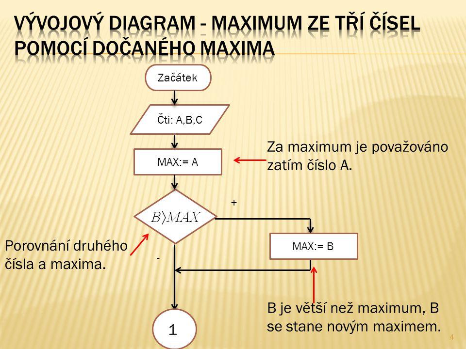 5 1 MAX:= C + - Zobraz: MAX Konec C je větší než maximum, C se stane novým maximem.