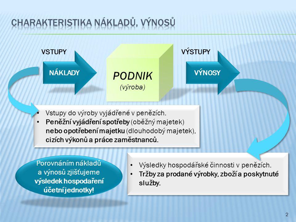 2 PODNIK (výroba) NÁKLADY VSTUPYVÝSTUPY VÝNOSY Vstupy do výroby vyjádřené v penězích.