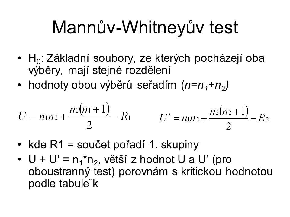 Mannův-Whitneyův test H 0 : Základní soubory, ze kterých pocházejí oba výběry, mají stejné rozdělení hodnoty obou výběrů seřadím (n=n 1 +n 2 ) kde R1