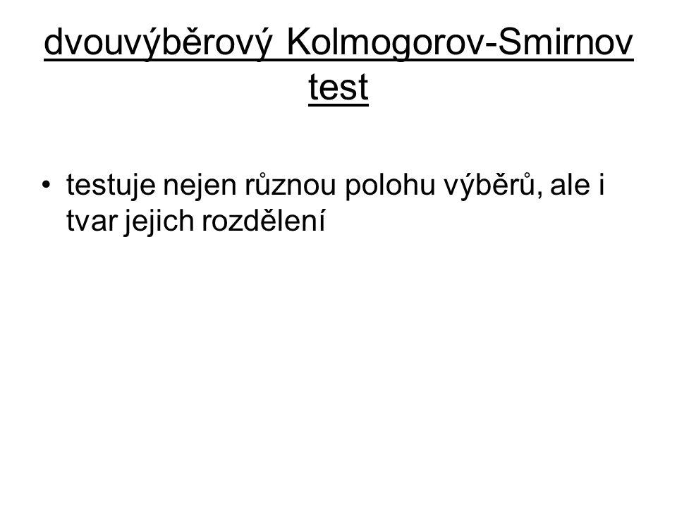 dvouvýběrový Kolmogorov-Smirnov test testuje nejen různou polohu výběrů, ale i tvar jejich rozdělení