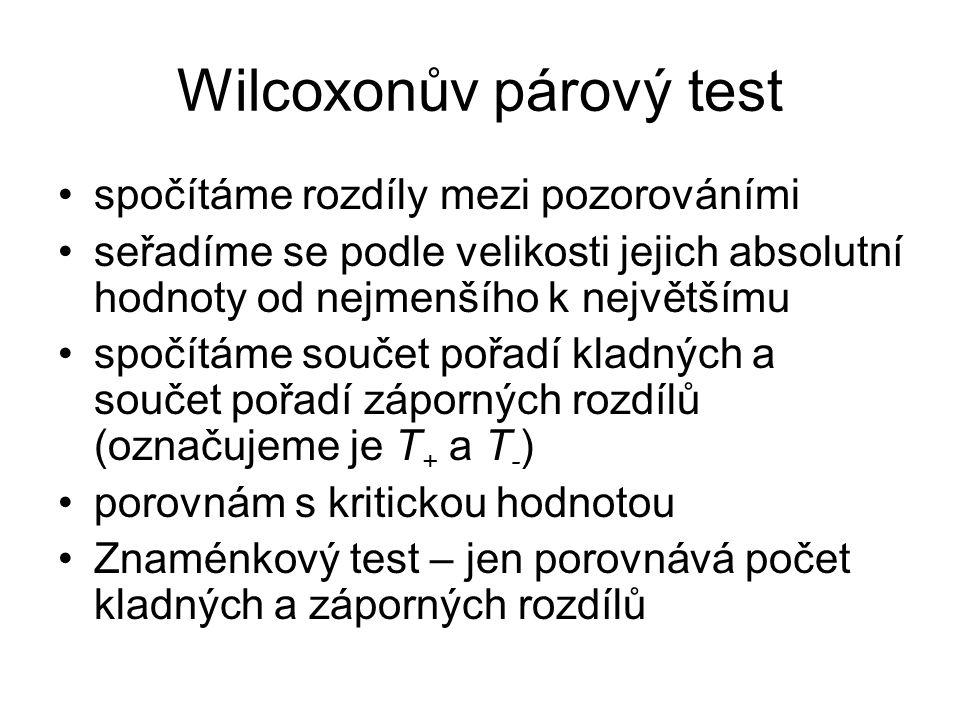 Wilcoxonův párový test spočítáme rozdíly mezi pozorováními seřadíme se podle velikosti jejich absolutní hodnoty od nejmenšího k největšímu spočítáme s