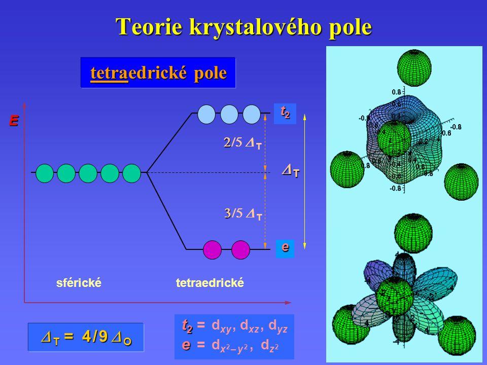 Teorie krystalového pole tetraedrické pole   T = 4 / 9   O sférickétetraedrické TTTT    T    T e t2t2t2t2 t2 t2 t2 t2 = d xy