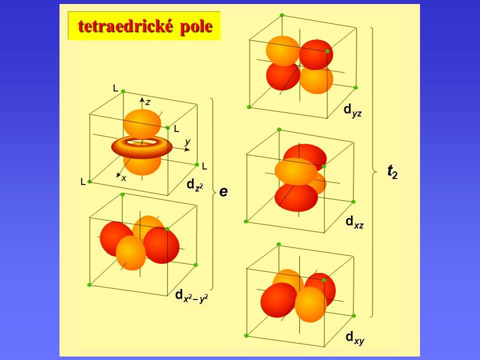 Orbitaly v tetraedrickém poli dx2 – y2dx2 – y2 dz2dz2 d xz d xy d yz e t2t2t2t2 tetraedrické pole