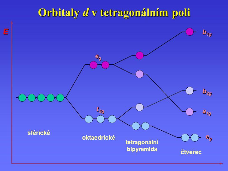 Orbitaly d v tetragonálním poli sférické oktaedrické egegegeg t 2g egegegeg a 1g b 1g b 2g tetragonální bipyramida čtverec E