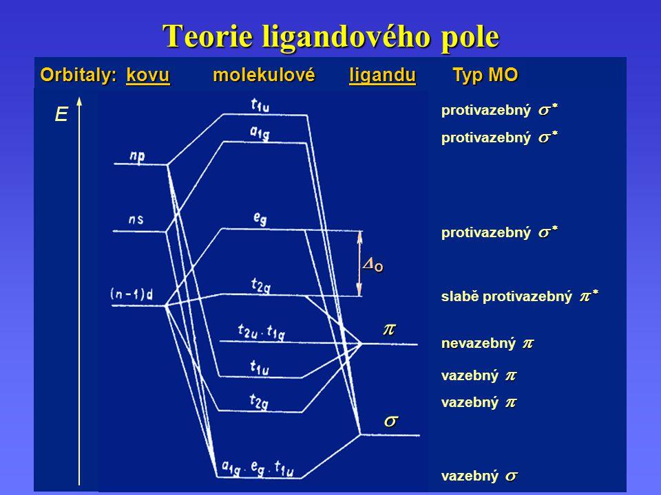 Teorie ligandového pole E   protivazebný     slabě protivazebný   ne  nevazebný   vazebný   vazebný  OOOO   Orbitaly: kovu