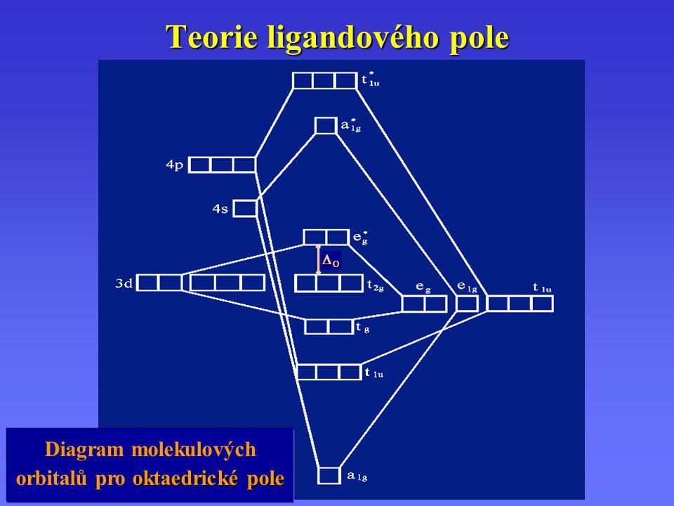 OOOO Teorie ligandového pole oktaedrické pole Diagram molekulových orbitalů pro oktaedrické pole