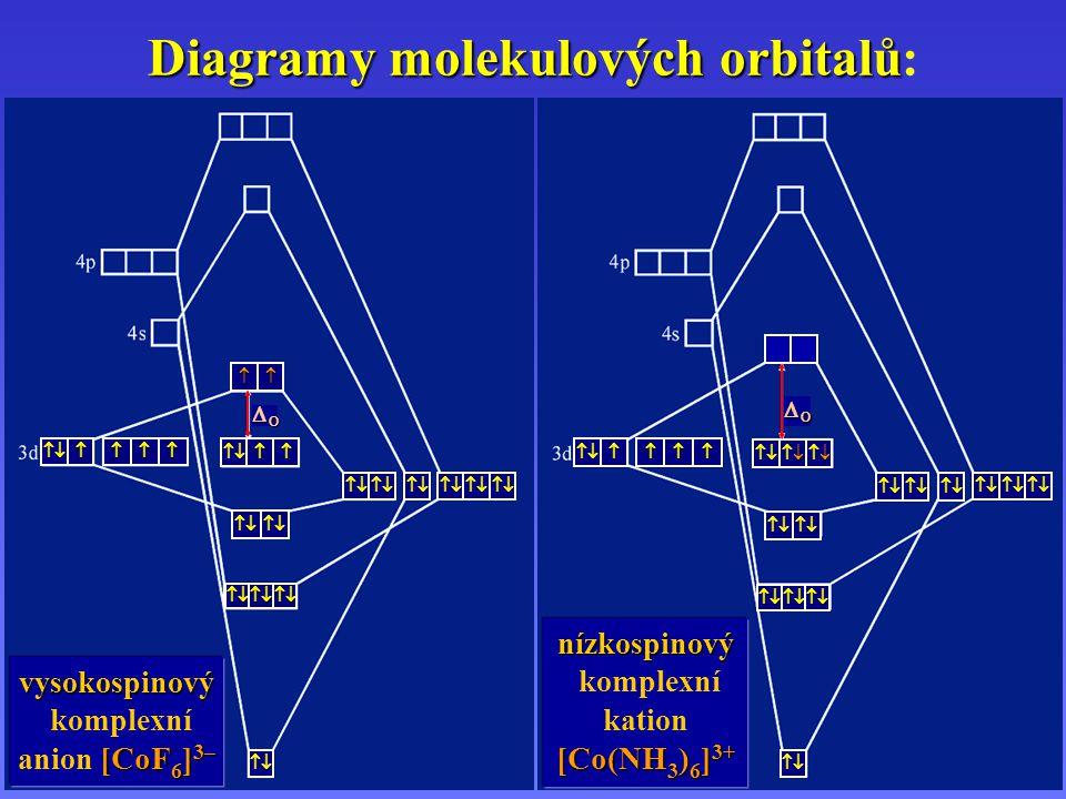     OOOO    OOOO    Diagramy molekulových orbitalů Diagramy molekulových orbitalů : vysokospinov