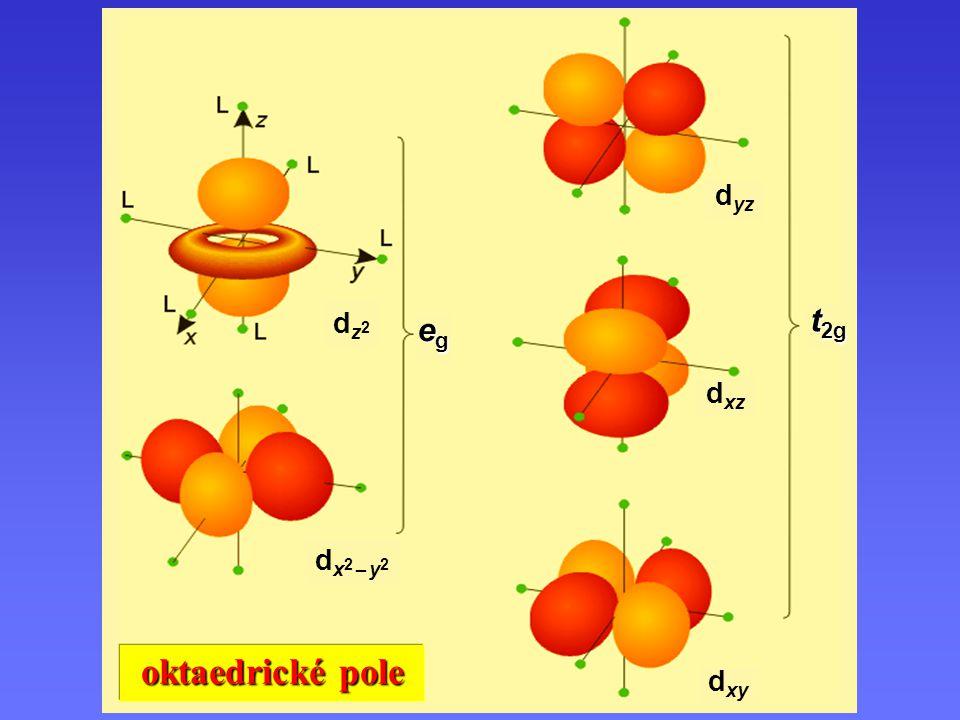 Orbitaly v oktaedrickém poli dx2 – y2dx2 – y2 dz2dz2 d xz d xy d yz egegegeg t 2g oktaedrické pole