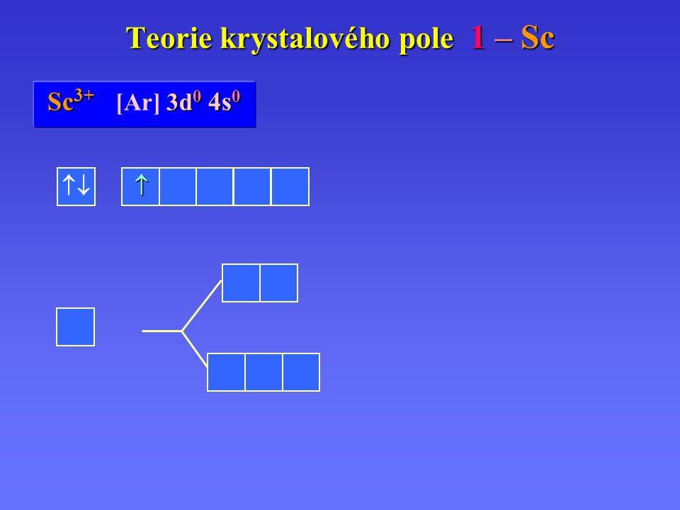 Sc Sc 0 [Ar] 3d 1 3d 1 4s 2 Sc 3+ 3d 0 4s 0 Sc 3+ [Ar] 3d 0 4s 0 Teorie krystalového pole 1 – Sc   