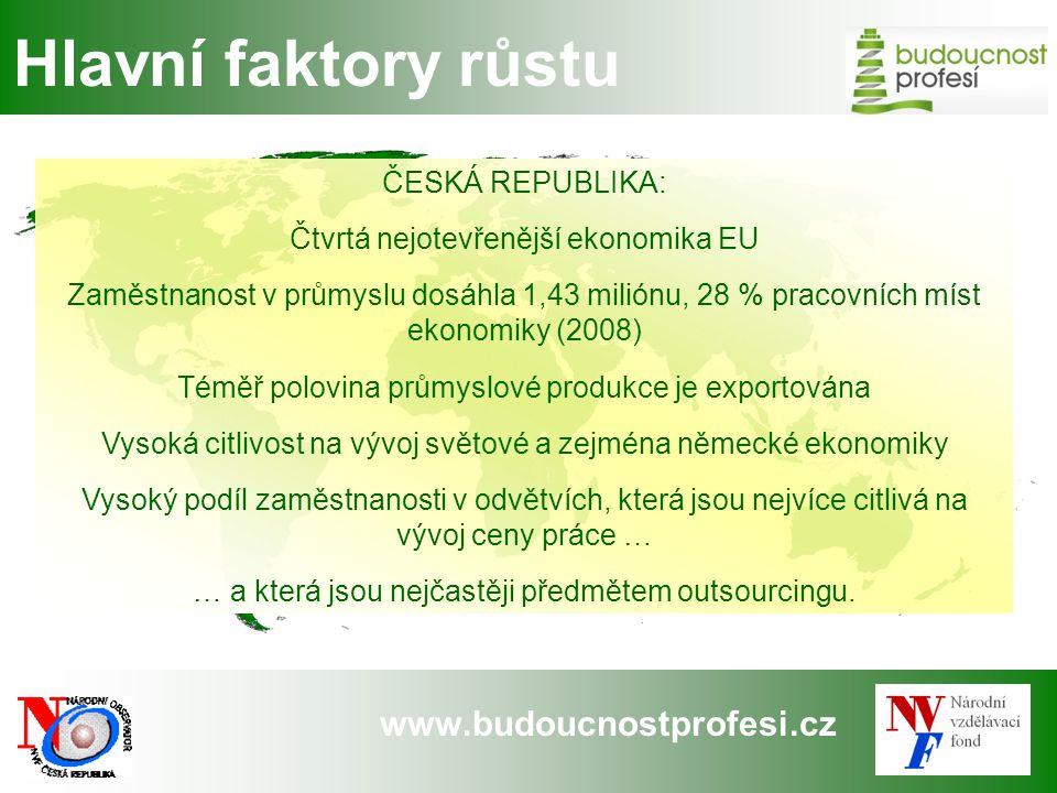 www.budoucnostprofesi.cz Hlavní faktory růstu ČESKÁ REPUBLIKA: Čtvrtá nejotevřenější ekonomika EU Zaměstnanost v průmyslu dosáhla 1,43 miliónu, 28 % p