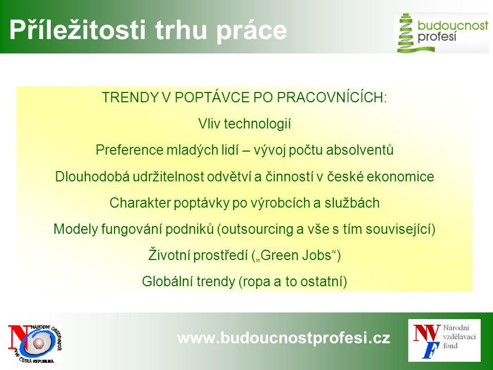 www.budoucnostprofesi.cz Příležitosti trhu práce TRENDY V POPTÁVCE PO PRACOVNÍCÍCH: Vliv technologií Preference mladých lidí – vývoj počtu absolventů