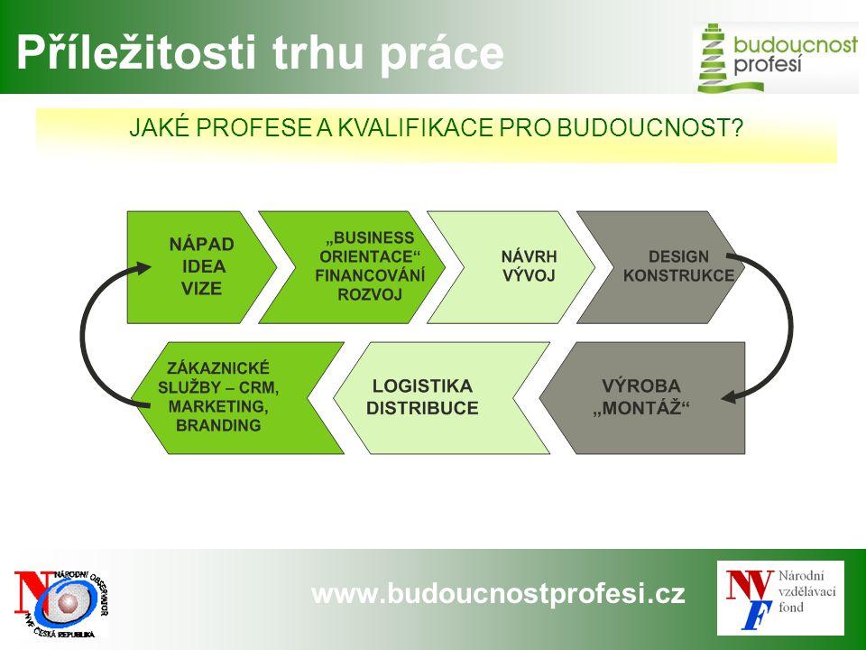 """www.budoucnostprofesi.cz Budoucnost profesí """"Zprávy z budoucnosti trhu práce pomohou mladým lidem vybrat si správně a """"české stříbro rozšířit."""