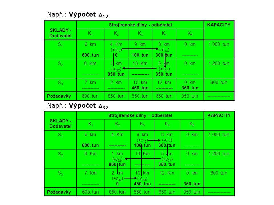 Např.: Výpočet  12 SKLADY - Dodavatel Strojírenské dílny - odběratelKAPACITY K1K1 K2K2 K3K3 K4K4 K5K5 S1S1 6. km 600. tun 4. Km (+c 12 ) 0 9. km 100.