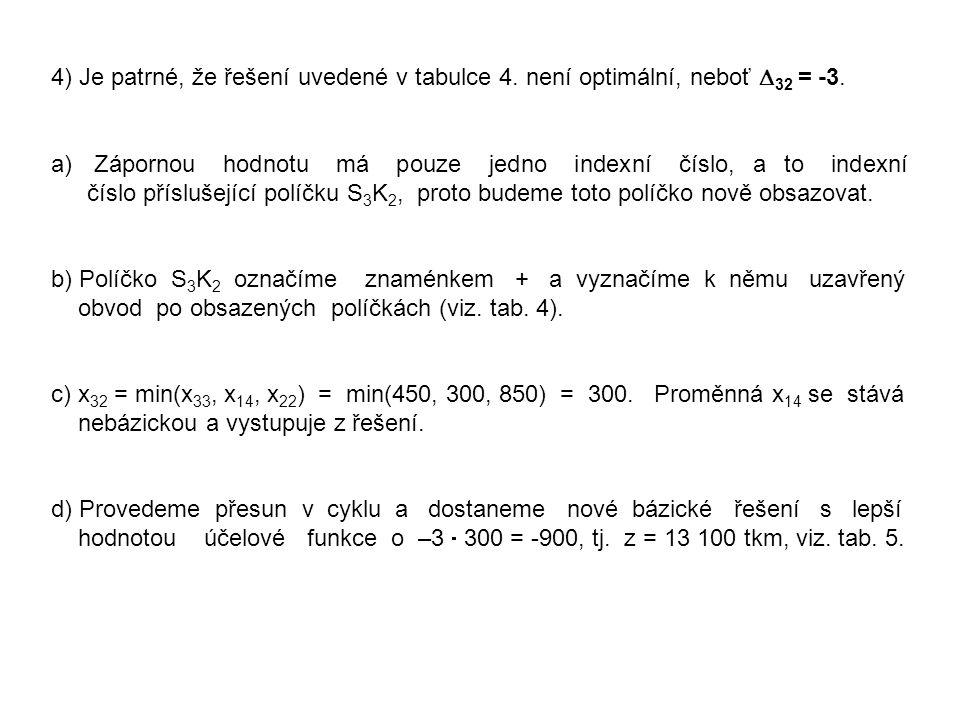 4) Je patrné, že řešení uvedené v tabulce 4. není optimální, neboť  32 = -3. a) Zápornou hodnotu má pouze jedno indexní číslo, a to indexní číslo pří