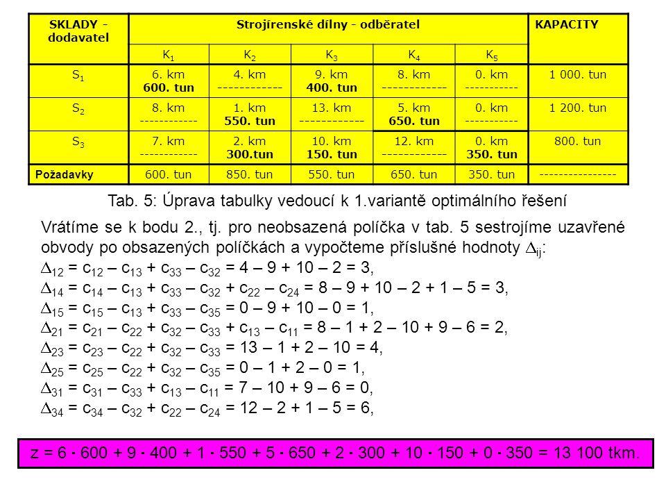 SKLADY - dodavatel Strojírenské dílny - odběratelKAPACITY K1K1 K2K2 K3K3 K4K4 K5K5 S1S1 6. km 600. tun 4. km ------------ 9. km 400. tun 8. km -------