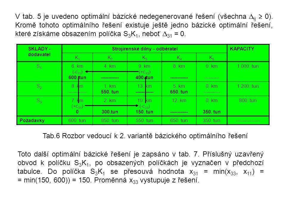 V tab. 5 je uvedeno optimální bázické nedegenerované řešení (všechna  ij  0). Kromě tohoto optimálního řešení existuje ještě jedno bázické optimální